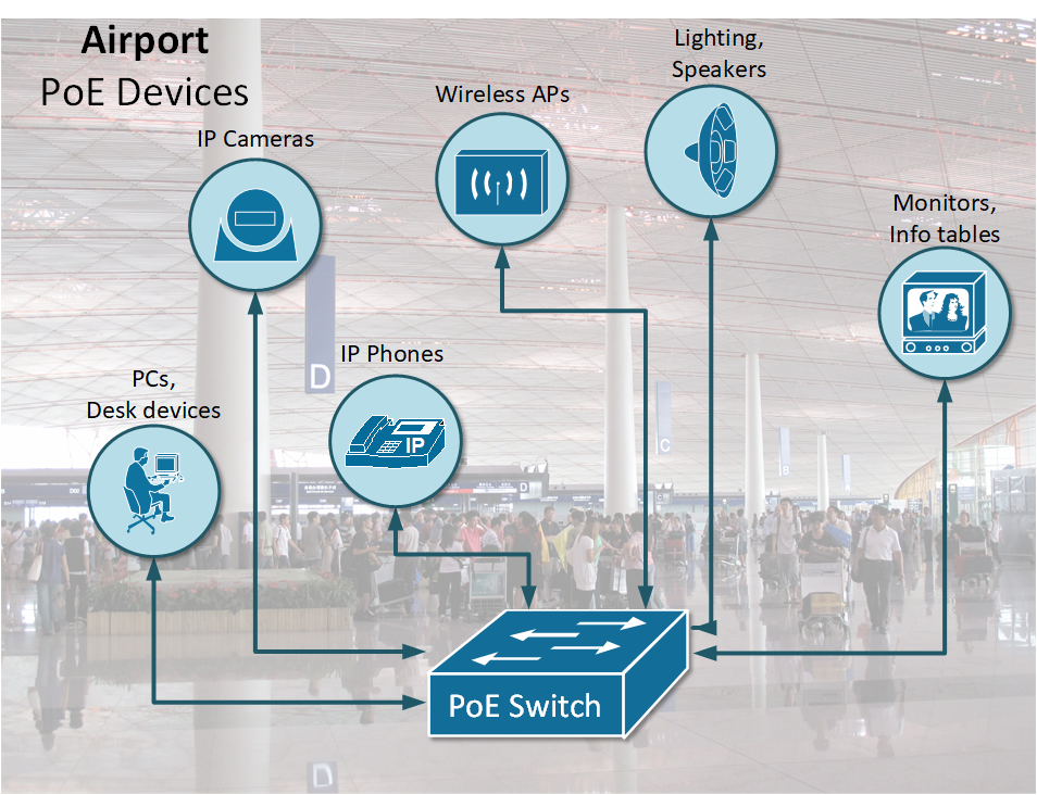 An airport powered by Power over Ethetnet (PoE)