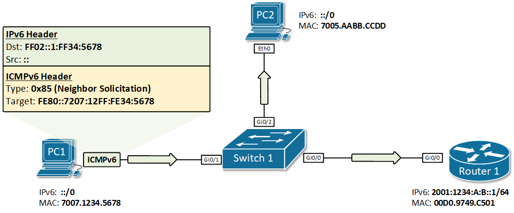 PC1 performs IPv6 DAD for its link-local address