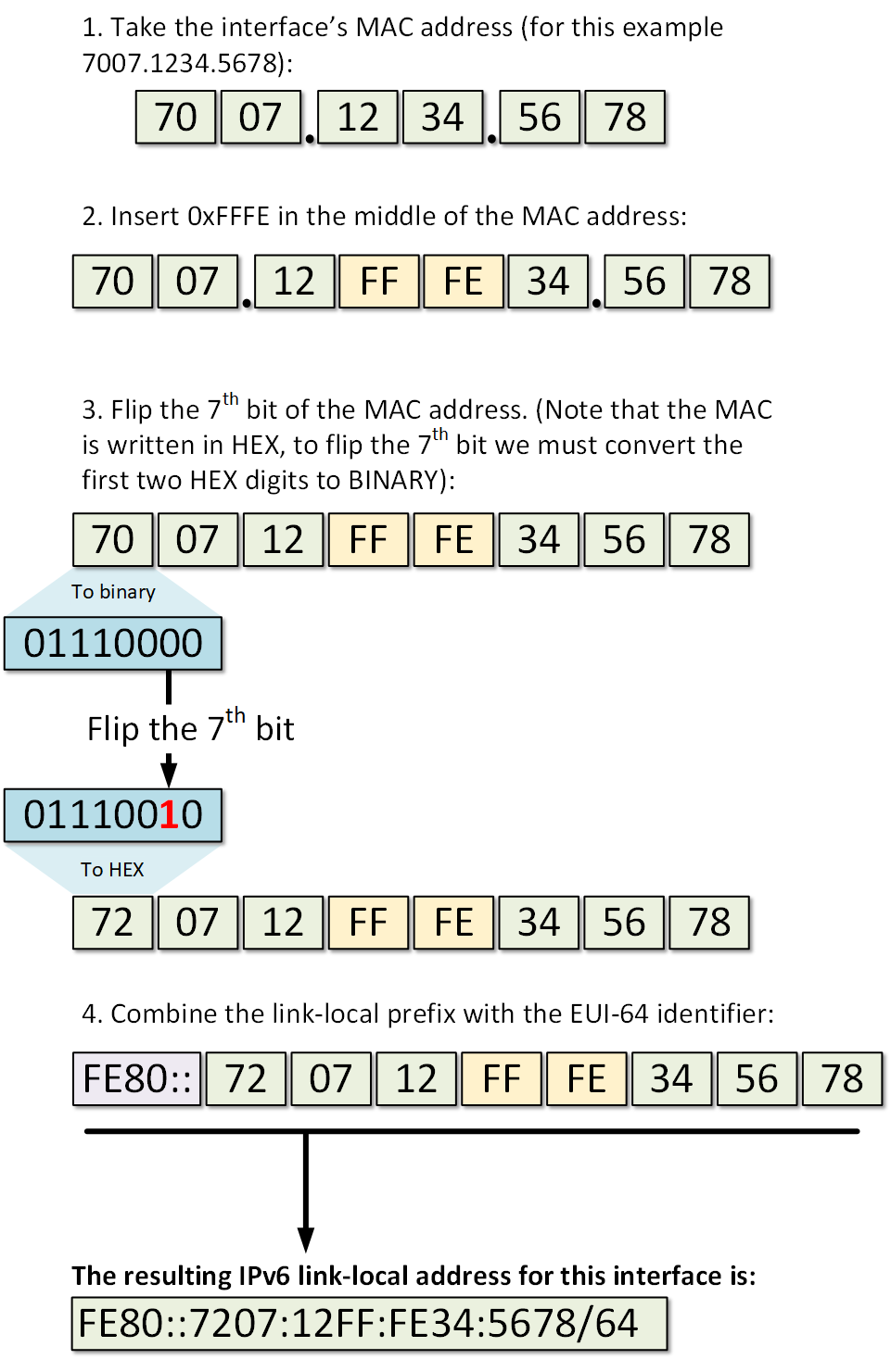 Generating a link-local address from interface's MAC address